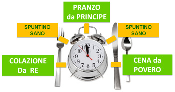Colazione re, pranzo da principe, cena da povero